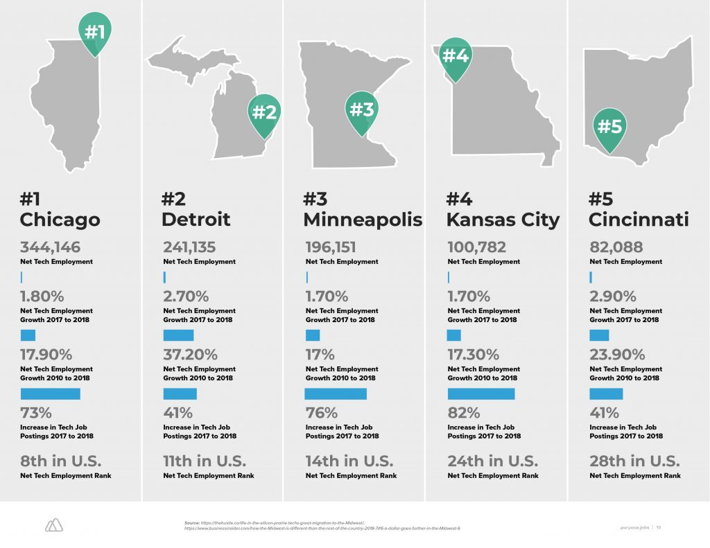 Purpose.jobs Launches Midwest Salary & Cost of Living Handbook 2