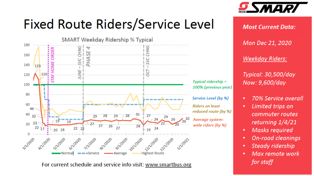 Public Transit Has Suffered During the Pandemic. Joyriders Don't Help the Situation 1