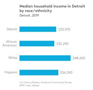 MEDIAN HOUSEHOLD INCOME; DETROIT FUTURE CITY