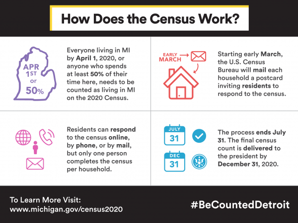 REMEMBER TO FILL OUT YOUR 2020 CENSUS